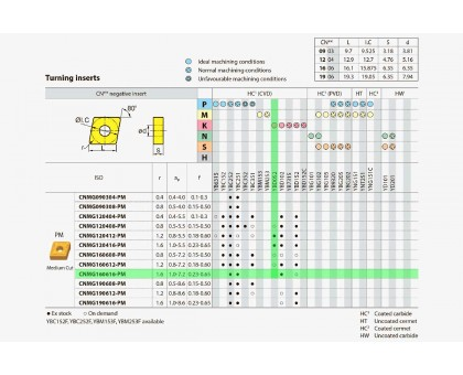 Твердосплавная пластина токарная CNMG 160616-PM YBD052 ZCC-CT